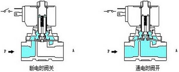 电磁阀主要是控制管道流体介质的一个开关电器,其应用在设备系统、自来水管道、天然气控制、化工管道、化学流体控制、石油开关等自动化控制电器,国内外的电磁阀从原理上分为三大类(即:直动式、分步直动式、先导式) 1、直动式电磁阀工作原理:通电时,电磁线圈产生电磁力把关闭件从阀座上提起,阀门打开;断电时,电磁力消失,弹簧把关闭件压在阀座上,阀门关闭。 特点:在真空、负压、零压时能正常工作。 直动式电磁阀工作原理图:  2、分布直动式电磁阀:它是一种直动式和先导式相结合的原理。常闭式---当入口与出口没有压差时,通电